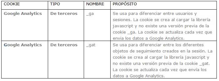 Cookies de Google Analytics
